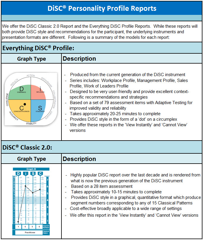 тест Disc онлайн бесплатно - фото 3